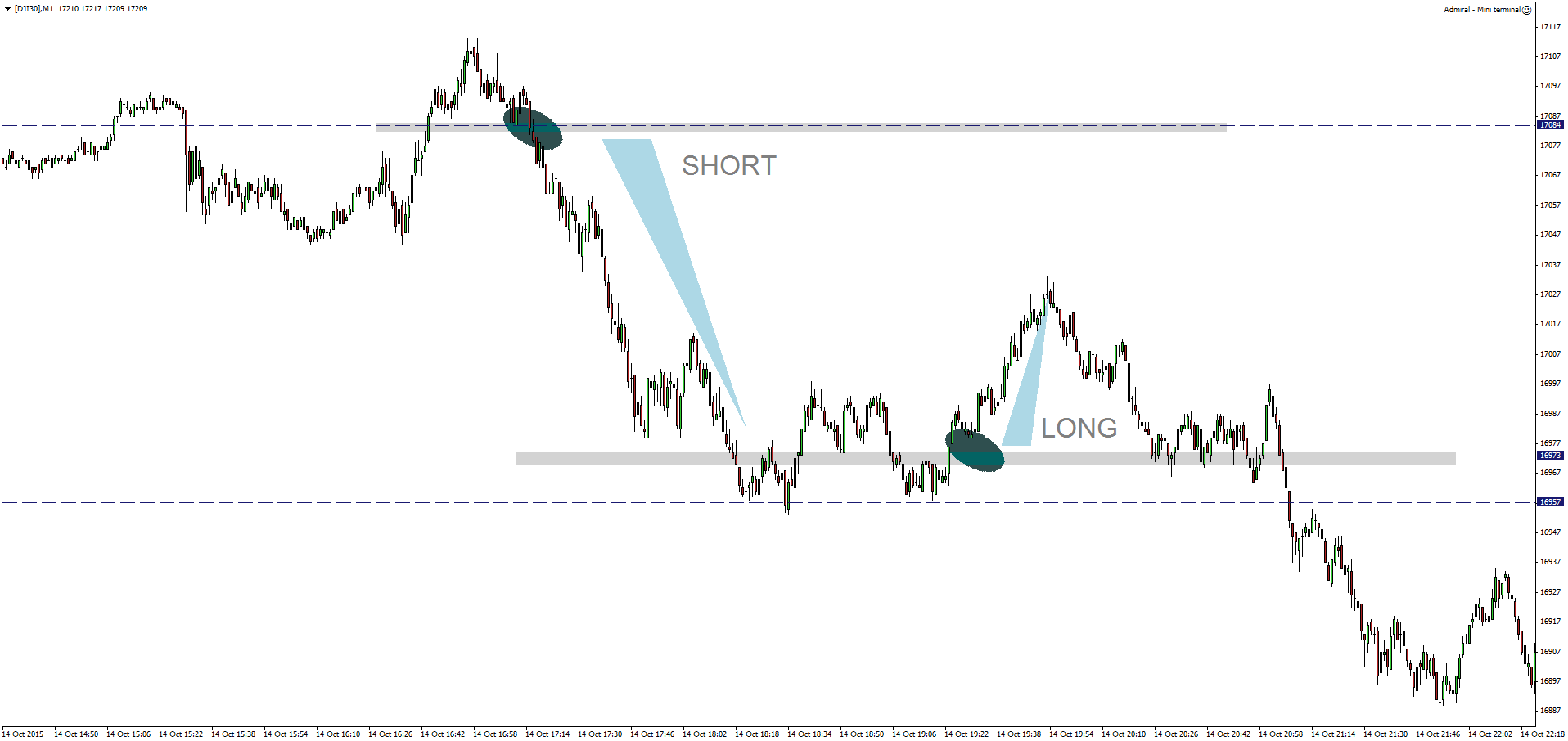 Open positions long short forex