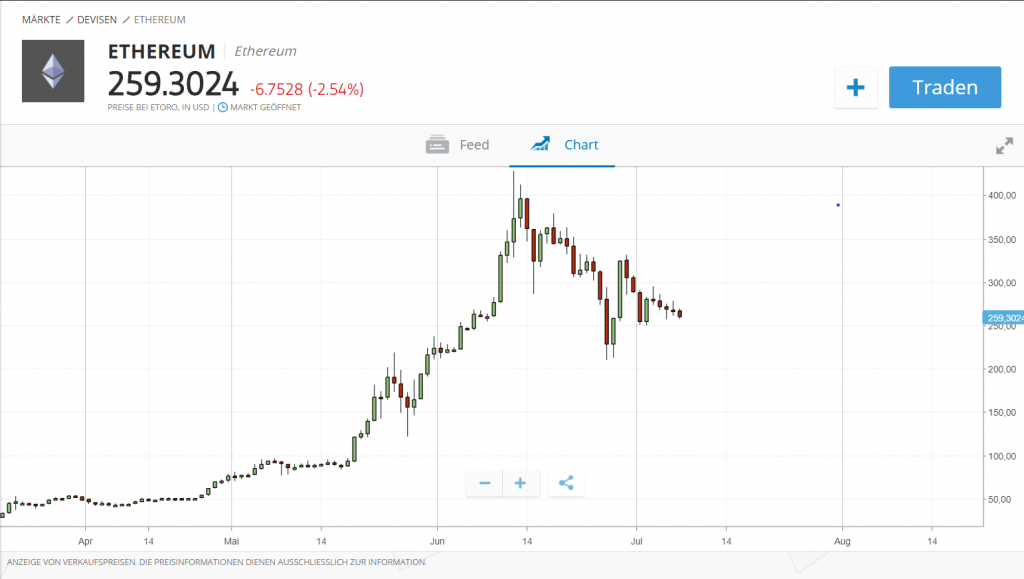 as you can see from the chart ethereum quotes at 259 usd today you can use technical analysis in order to determine whether the price could go up or down