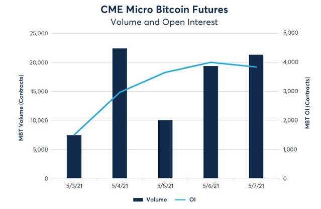 The launch of the new micro bitcoin future was a success. Within the first trading week 80.561 contracts were traded at the cme.